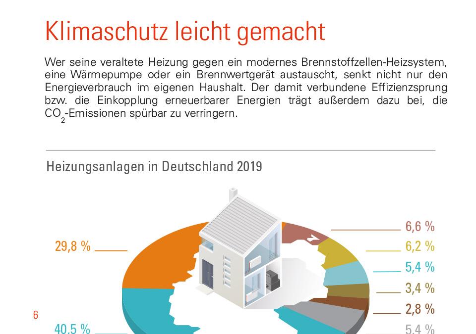 Klimaschutzgrafik zu verschiedenen Heizungsanlagen in Deutschland 2019
